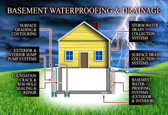 Drainage Contractor and Basement Waterproofing in Dayton, Ohio.