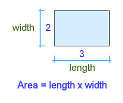 How to Measure Area